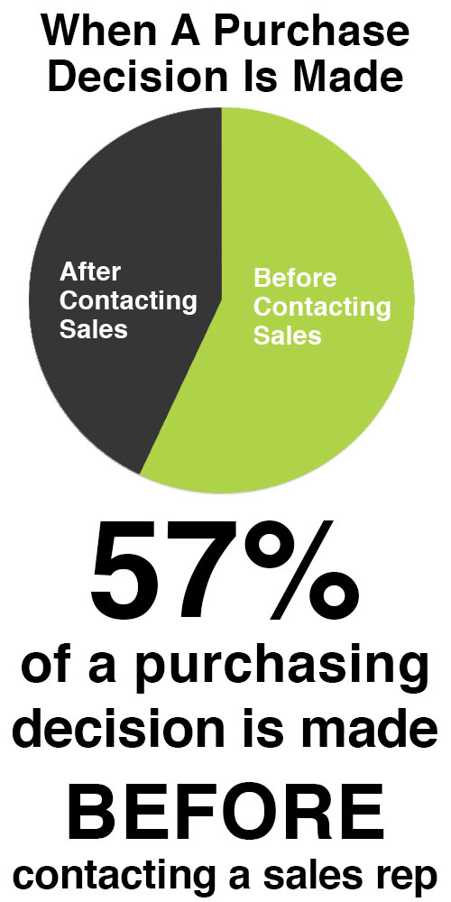 Chart - 57 Percent Purchase Decision Made Before Contacting Sales