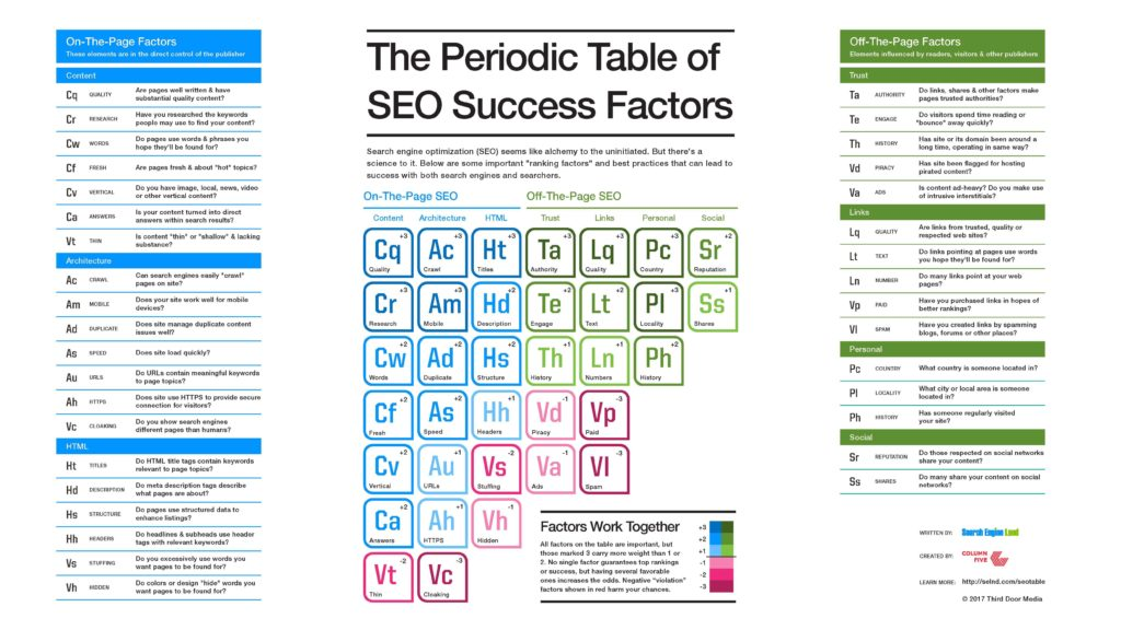 Search Engine Land SEO Periodic Table 2017