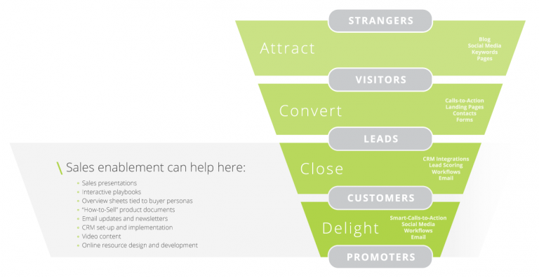 sales funnel sales enablement