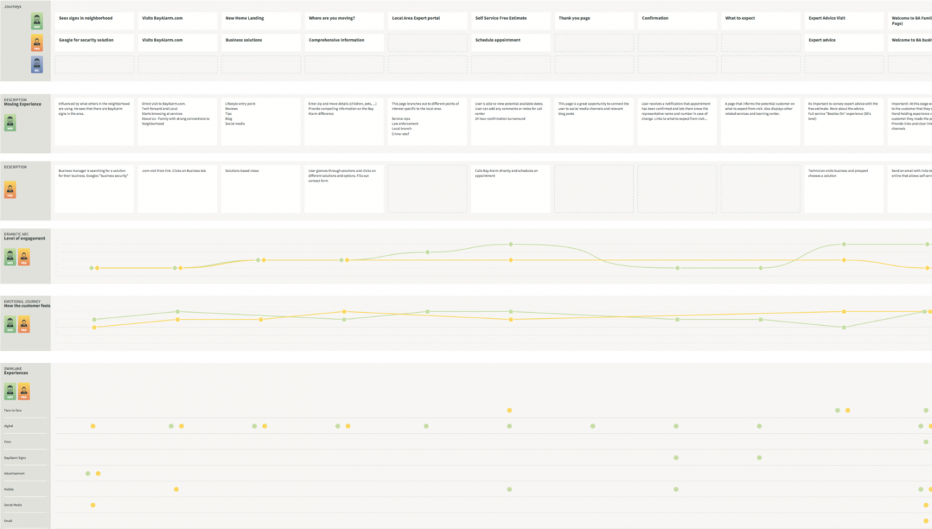 UX Design Customer journey map