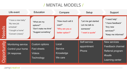 UX Design Mental Model example